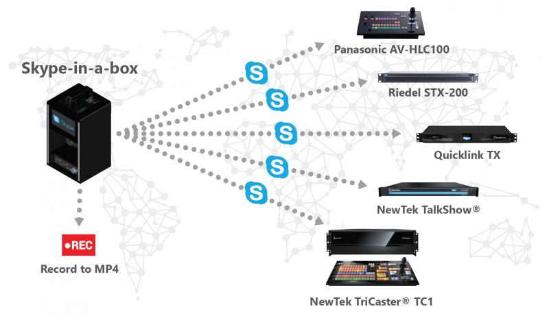 quicklink skype in a box